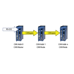 Multi-axes networked drives