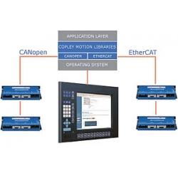 EtherCAT & CANopen Control
